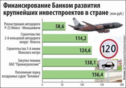 процессы дедолларизации белорусской экономики