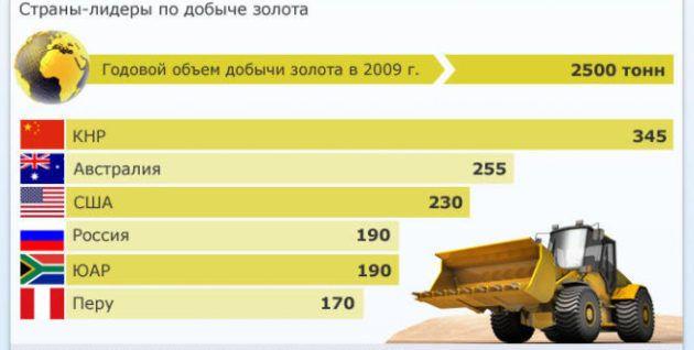 ТОП СТРАН-ЛИДЕРОВ В ИНДУСТРИИ ЗОЛОТОДОБЫЧИ